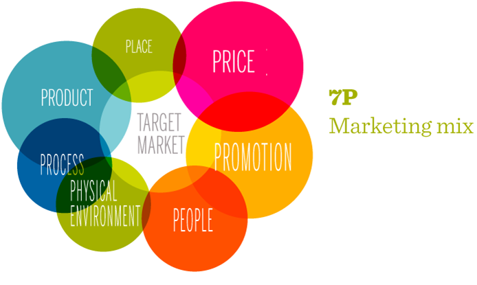 role of promotion in marketing mix pdf