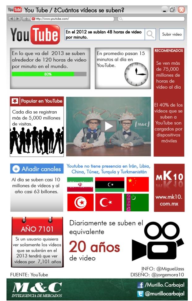 Infografia youtube